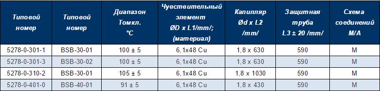 САМООТКЛЮЧАЮЩИЙСЯ 3- 4- ПОЛЮСНЫЙ ОГРАНИЧИТЕЛЬ C РУЧНЫМ СБРОСОМ